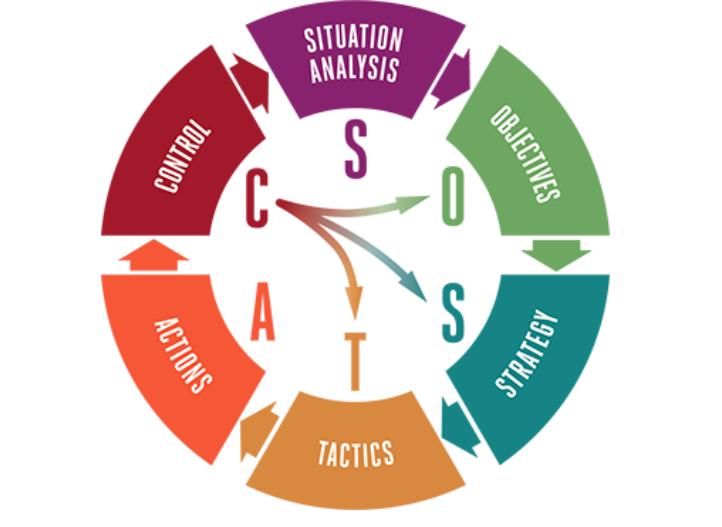 metodologia-SOSTAC-dest