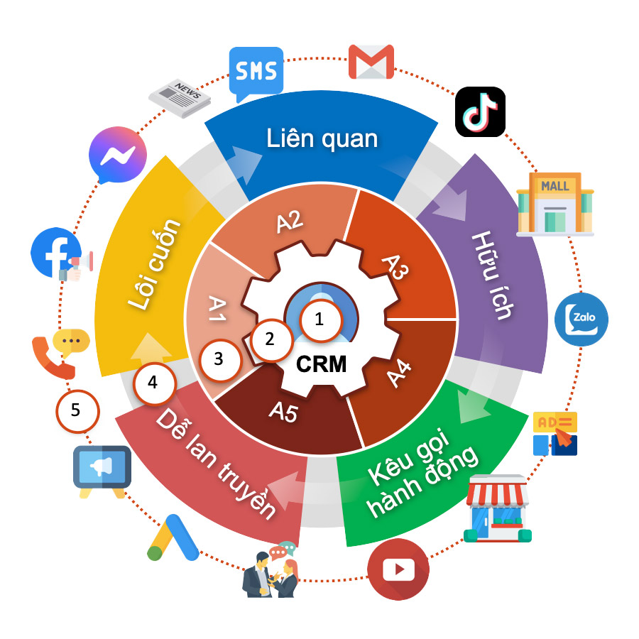 Hệ thống digital marketing -CRM